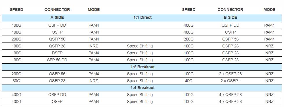 快速地迈入400G,Credo宣布HiWire有源电缆进入量产供货