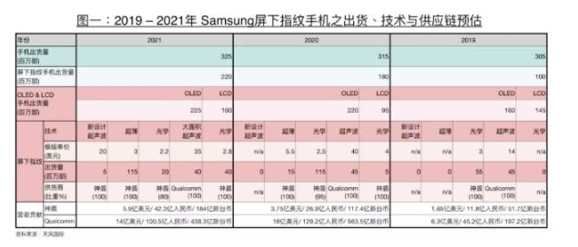 郭明錤称三星Galaxy S11有望成为全球首部超薄屏下指纹手机