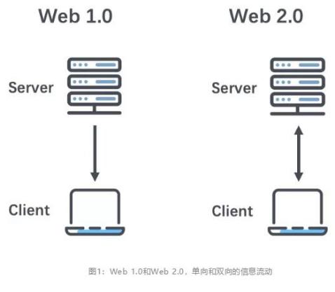 什么是Web 30它的未来发展方向是怎样的