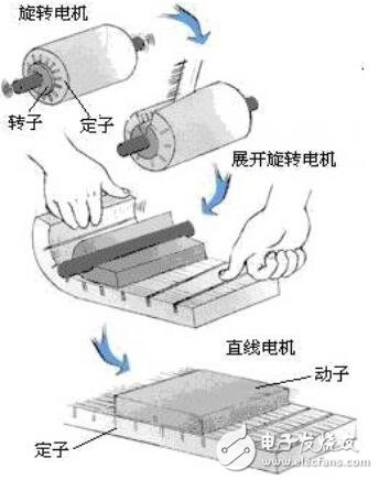 直线电♀机结构原理