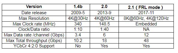 玩转HDMI2.1 源端测试之【规范解读篇】
