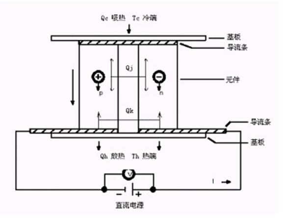 半导体制冷片工作原理及使用