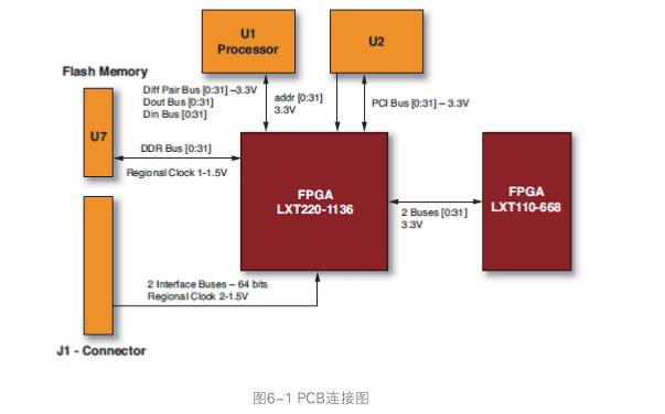 FPGA开发全攻略工程师创新设计宝典技巧篇PDF电子书免费下载