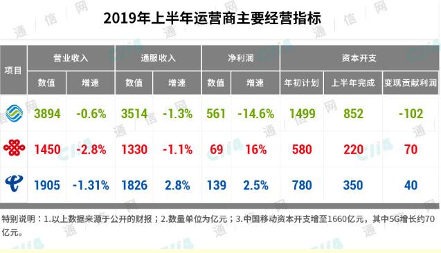 2019年上半年三大运营商的主营业务收入变化情况...