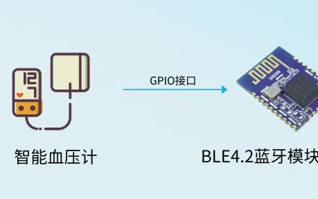 基于低功耗蓝牙模块SKB369的智能血压计数据传输方案