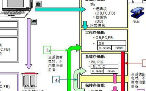 关于西门子S7-300PLC中存储器的简述