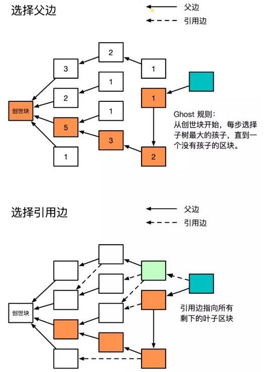 如何创建出高效的区块链系统