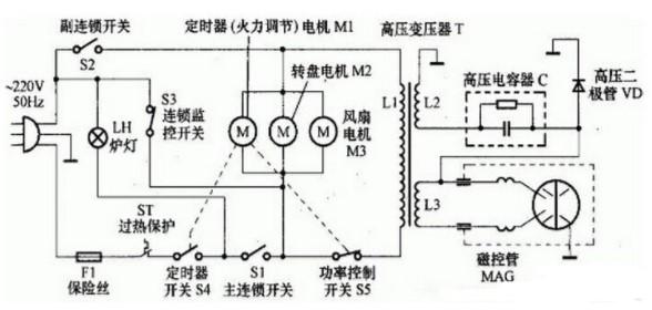 微波炉的工作原理和原理图解析