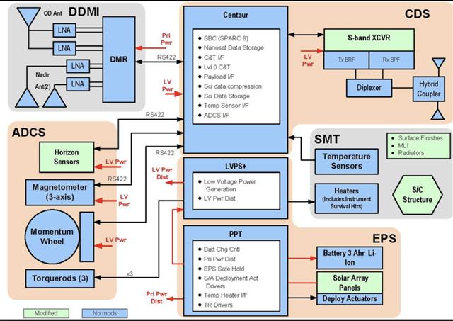 想要多板PCB系统保持连接性 需要做到以下几步