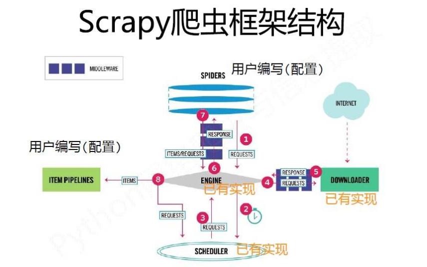 精通Python爬虫框架Scrapy PDF英文原版电子书免费下载