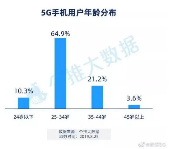 首批购买5G手机的人都是哪些人呢?首批5G手机用户的画像