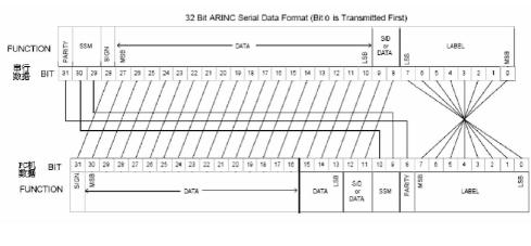 基于ARINC429总线数据的仿真发送与采集系统设计