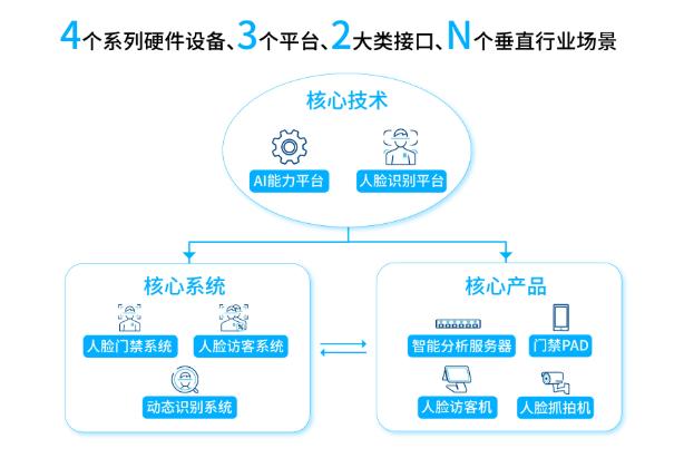 """小视科技提出了""""AI+安防""""行业解决方案"""