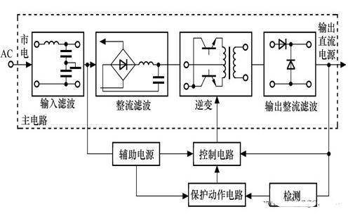 高頻開關整流器的工作原理圖