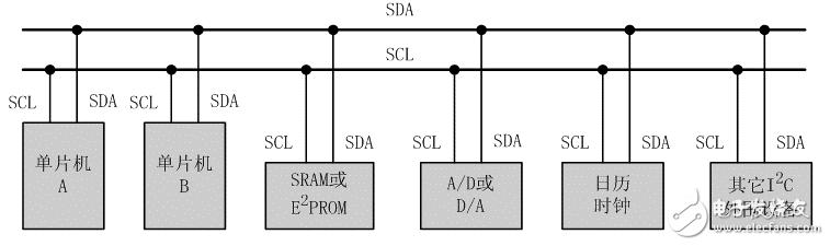 I2C接口隔离调试的注意事项