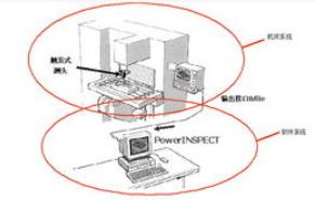 传感器技术在数控机床中的应用介绍