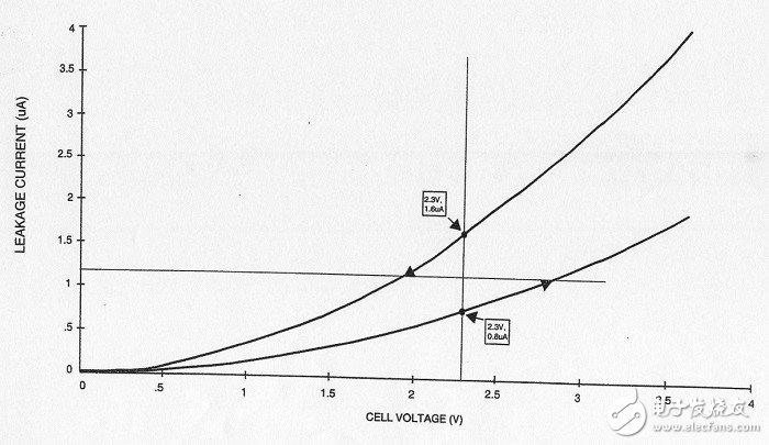 超级电容器电池的电压平衡方法