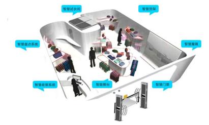 洗衣管理加入了RFID技术有什么帮助