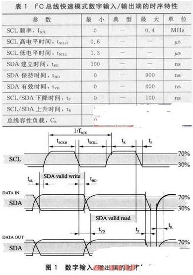 新一代Sensirion温湿度传感器SHT2x的应用案例介绍