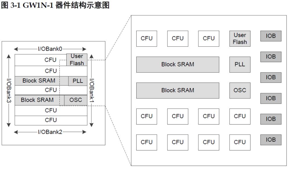 GW1N系列FPGA产品的数据手册免费下载