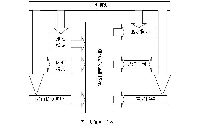 由STC89C52RC单片机实现模拟路灯控制系统的详细资料说明