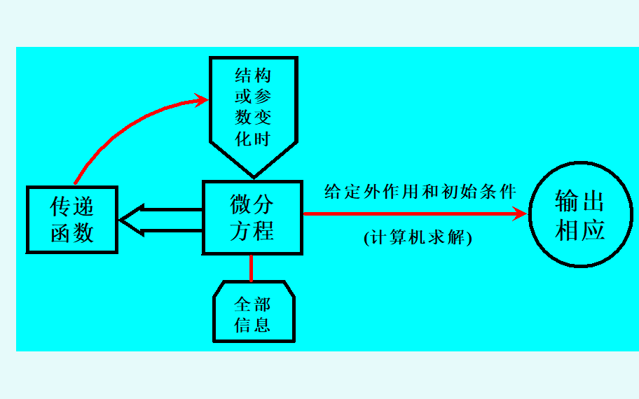 控制系统的数学模型PPT电子教程免费下载