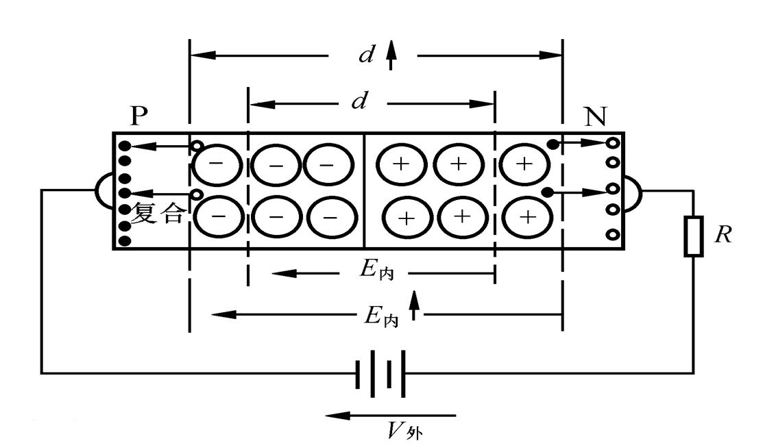 什么是单向导电性
