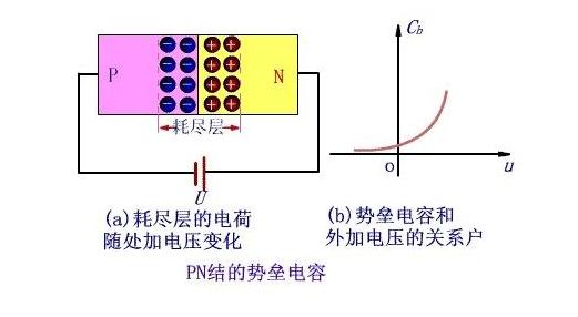 PN结为什么只有单向导电性?