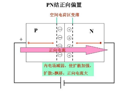 什么是PN结的单向导电性?