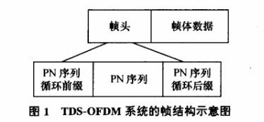 采用决策反馈方法消除时域同步正交频分复用系统中的载波间干扰