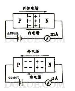 PN结的工作原理及形成原理