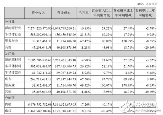 中环股份披露2019年半年度报告 营收持续增长毛...