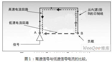 DSP系统中噪声和电磁干扰EMI的影响以及控制方法