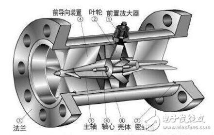 涡轮流量计适用范围_涡轮流量计的应用