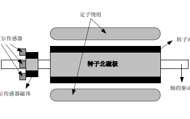 无刷直流电机的的构造和工作原理及特性和典型应用的详细资料说明
