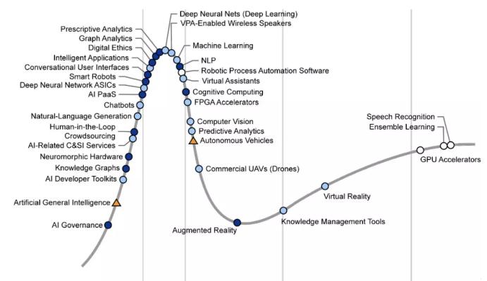 软件工程师转型人工智能需要知道这些