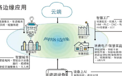 FPGA在边缘设备上的发展将依靠物联网的助力