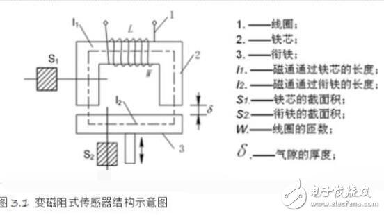 变磁阻式传感器的特点_变磁阻式传感器组成