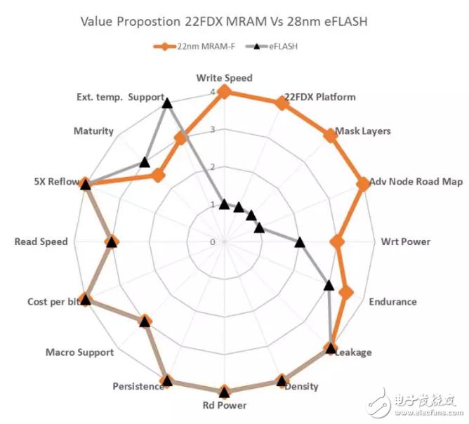 28nm節點可能是eFlash最后一個經濟高效的節點 格芯欲用22FDXeMRAM技術取代