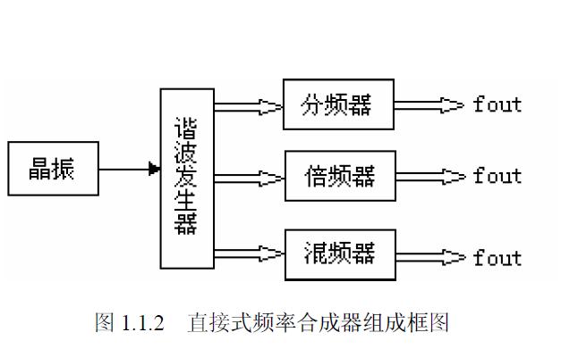 使用FPGA设计实现电压控制LC振荡器的详细论文资料说明