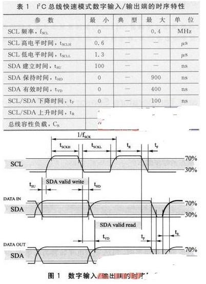 新一代Sensirion温湿度传感器SHT2x的应用实例介绍