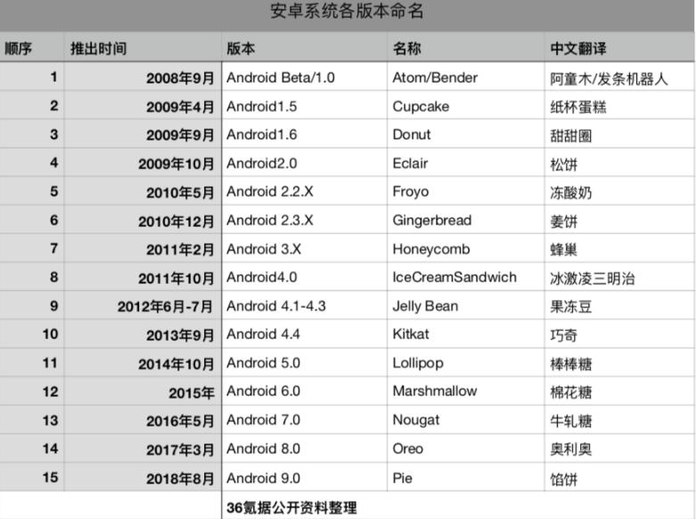 "Android 10正式版上线,围绕""创新、安全和隐私""三个关键词"