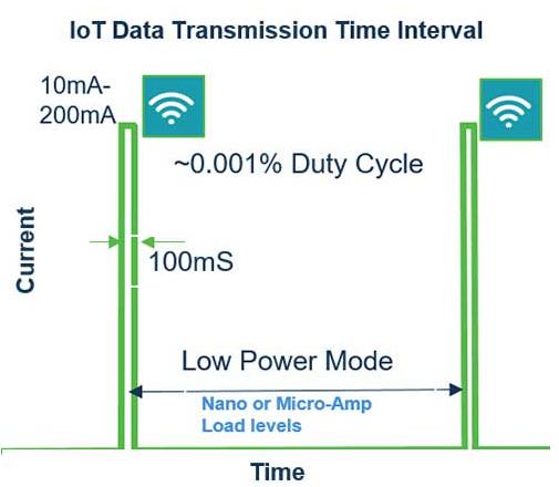 物联网技术怎样解决电池寿命问题