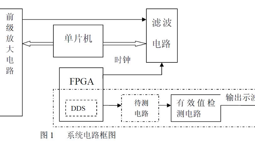 使用51单片机和FPGA为核心设计一个程控滤波器的设计报告免费下载
