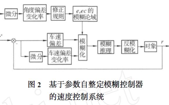如何使用模糊控制进行智能车调速系统的设计