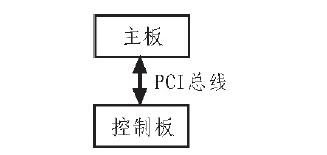 基于实现FPGA的刀片与主板之间PCI数据交换的方法介绍