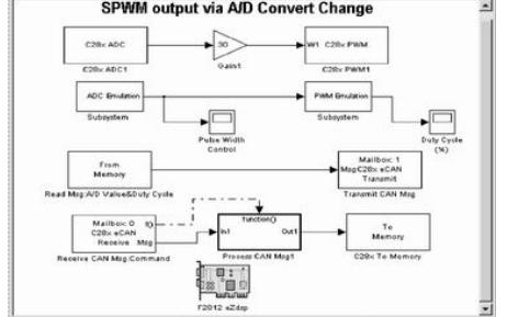 嵌入式目标模块TI C2000 DSP的设计和应用资料说明