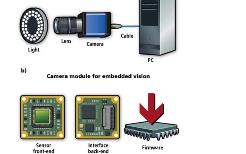 嵌入式机器视觉系统的结构和应用等资料概述