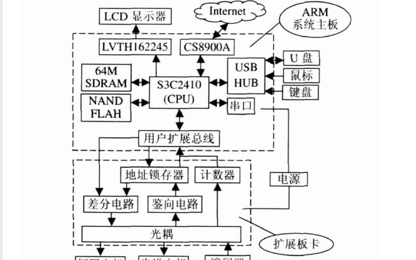 使用ARM9进行嵌入式数控铣床控制系统的不能有任何设计资 �缌纤得�