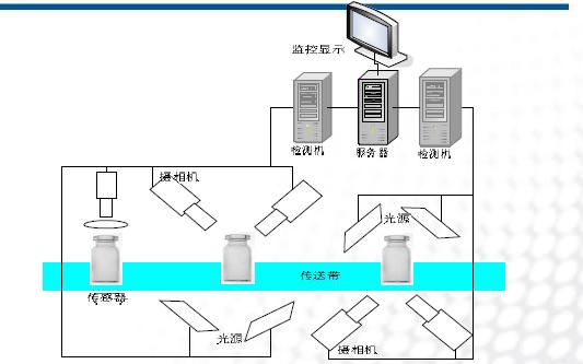 机器视觉系统的三种应用案例详细说明